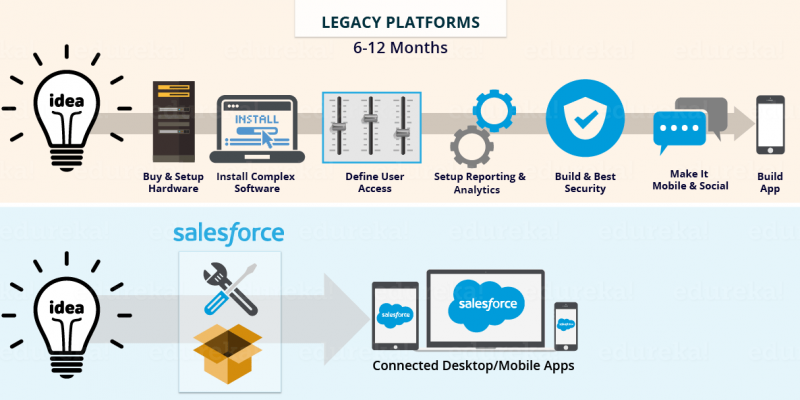 Digital Transformation and Salesforce